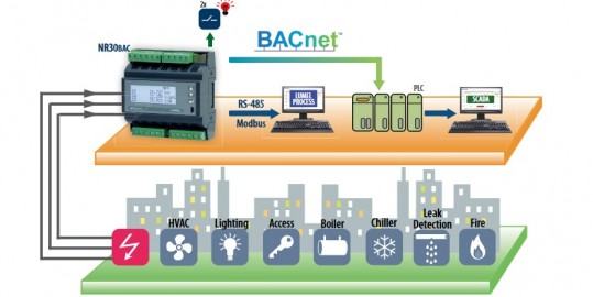 Rail mounted 3-phase power network meter with BACnet for BMS applications