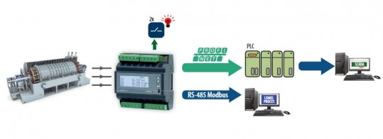Rail mounted 3-phase power network meter with Profinet for PLC applications