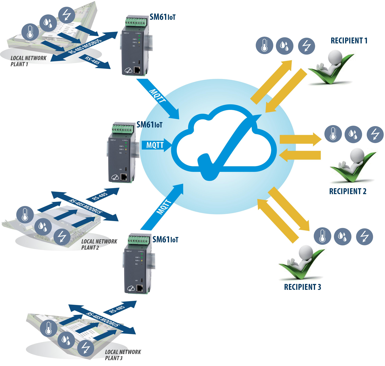 Data logger for IoT applications | Lumel